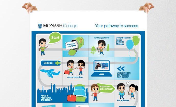 monash-design-close